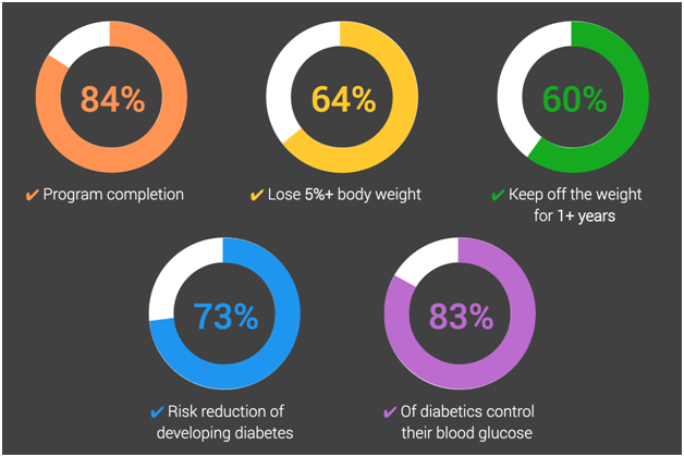 noom weight loss stats